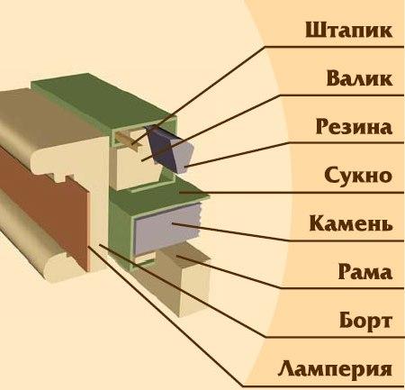 Бильярдный стол и его характеристики